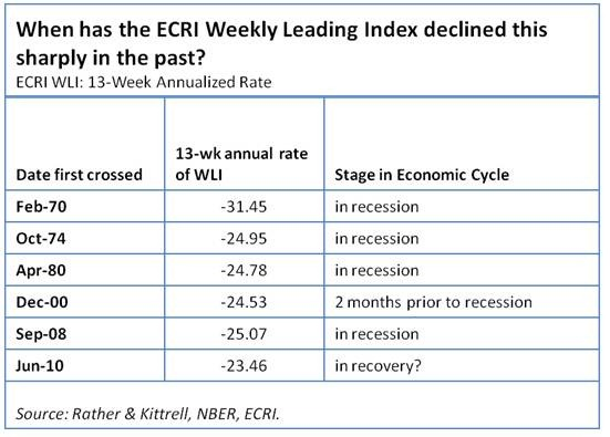 ECRI Weekly Leading Index Declines