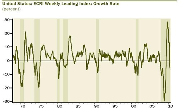 ECRI Growth Rate