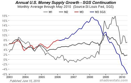US Money Supply Growth