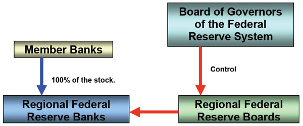 federal reserve primary functions The federal reserve was created to serve the public interest, as its functioning federal reserve board of governors reports to and is accountable to congress, which acts on behalf of the us public.