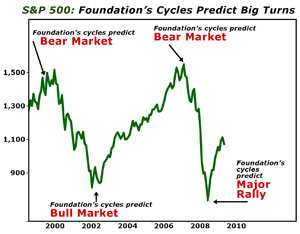 Foundation Cycles chart