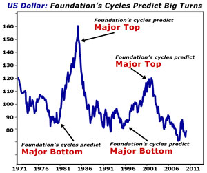 Foundation Cycle chart