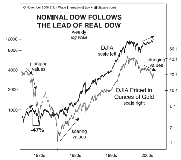 nominal dow follows the lead of real dow