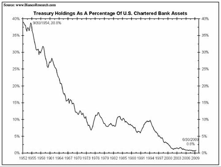 Treasury Holdings As a Percentage of U.S. Chartered Bank Assets