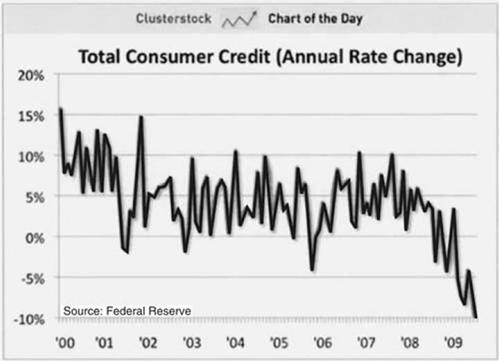Total Consumer Credit (Annual Rate Change)