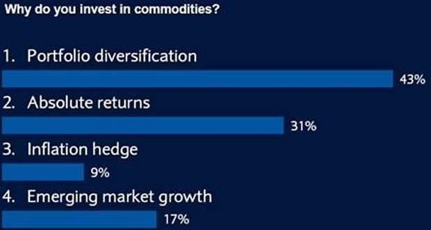 Why invest in commodities?