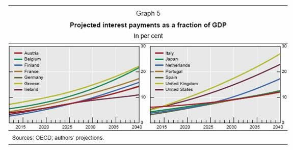 Projected Interest as a Percent of GDP