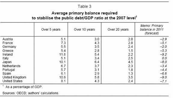 Average Primary Balance Needed to Stabilise the Public Debt/GDP Ratio at a 2007 Level