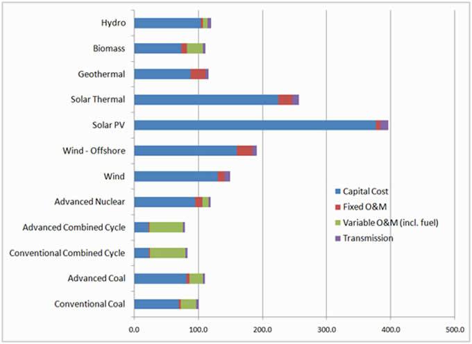 how much do solar generators cost solar generator reviewsolar generator review. Black Bedroom Furniture Sets. Home Design Ideas