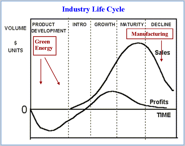 malaysia airline product life cycle Telecommunications industry number unit year  current market: life cycle typical lifecycle industry growth 0 20 40 60 80 100 120 140 160 180 0.