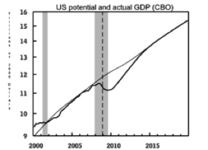 US Potential and Actual GDP