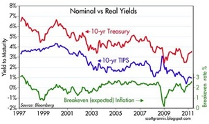Nominal versus Real Yields
