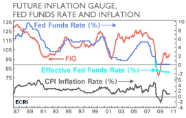 Future Inflation Gauge