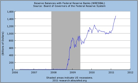 Reserve Balances with the Federal Reserve