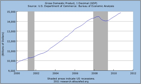 GDP 10-Years