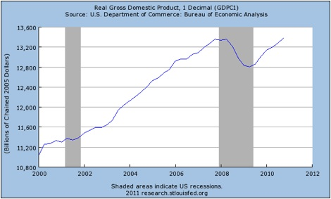 GDP Chained 2005 Dollars