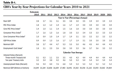 CBO GDP projections 2010-2021