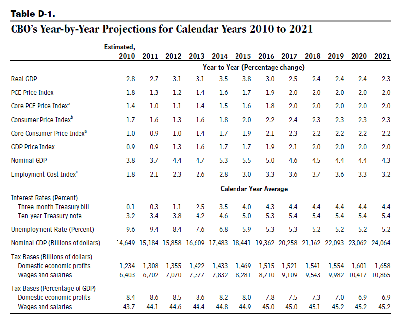 cbo projections