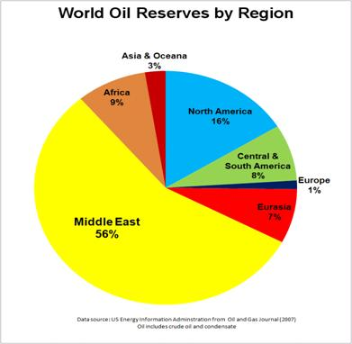 http://upload.wikimedia.org/wikipedia/commons/a/ac/World_Oil_Reserves_by_Region.PNG