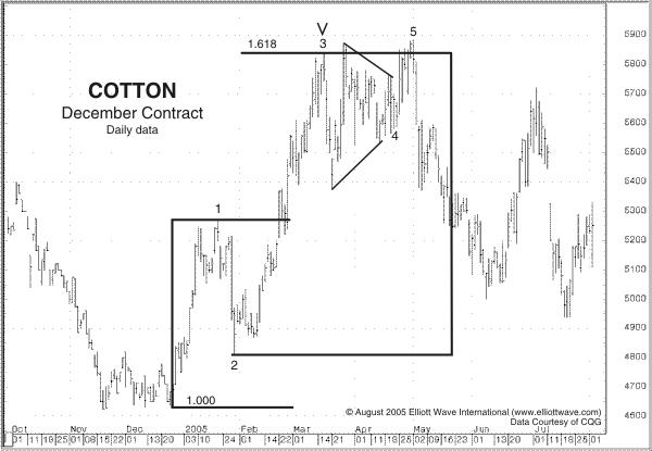 Cotton - December Contract, Daily Data