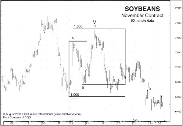 Soybeans - November Contract, 60 Minute Data
