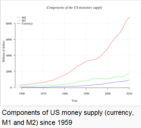 components of money supply Analysis focuses on trends and cycles in the monetary aggregates and their  components in addition to the major money supply measures  david b foster is  a.
