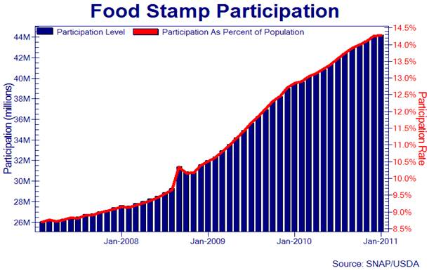 Does Unemployment Report To Food Stamps