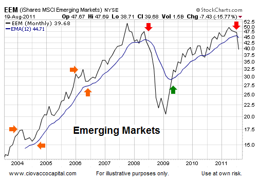 stock market odds