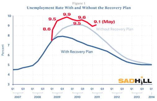 http://sadhillnews.com/wp-content/uploads/2011/06/unemployment-rate-with-and-without-the-recovery-plan-sad-hill-news-Edit.jpg