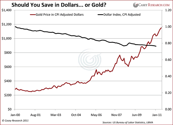 Dollars or Gold?