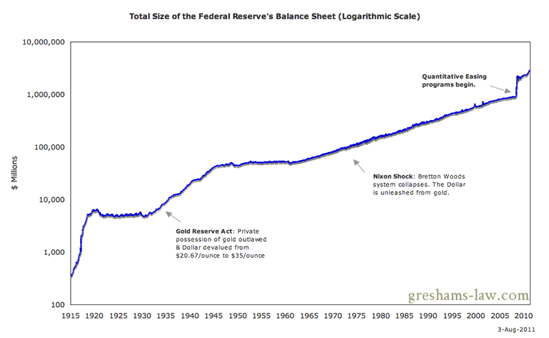 http://www.marketoracle.co.uk/images/2011/Aug/long-term-fed-balance-sheet-chart-log-scale.png