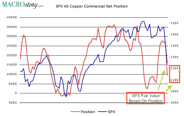 SPX versus Copper Commercial Net Position