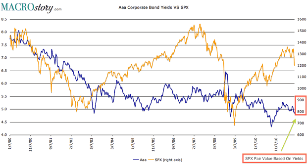 SPX versus AAA Corporate Bond Yield