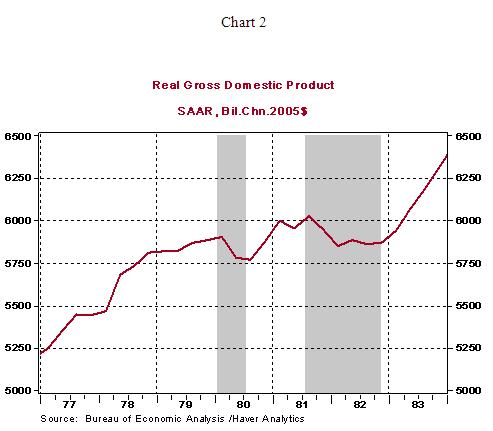 According To The NBER Recent Recession Commenced In December 2007 And Ended June 2009 Real GDP Has Advanced For Eight Quarters After