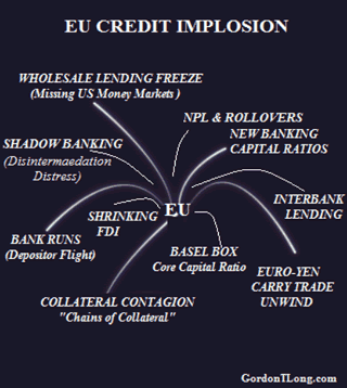 EU Credit Implosion