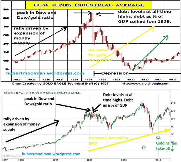 Dow Jones - similarities between the current period and Great Depression