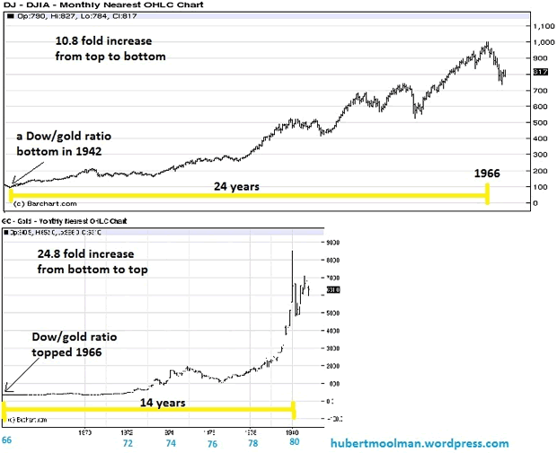 Dow from 1942 to 1966, and gold from 1966 to 1980