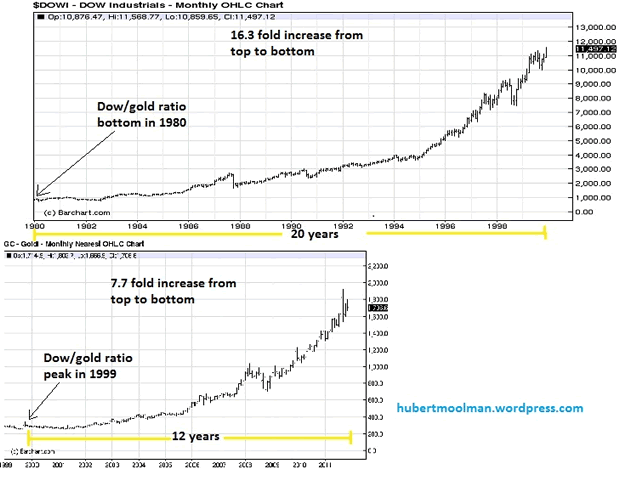 Dow from 1980 to 1999, and gold from 1999 to November 2011