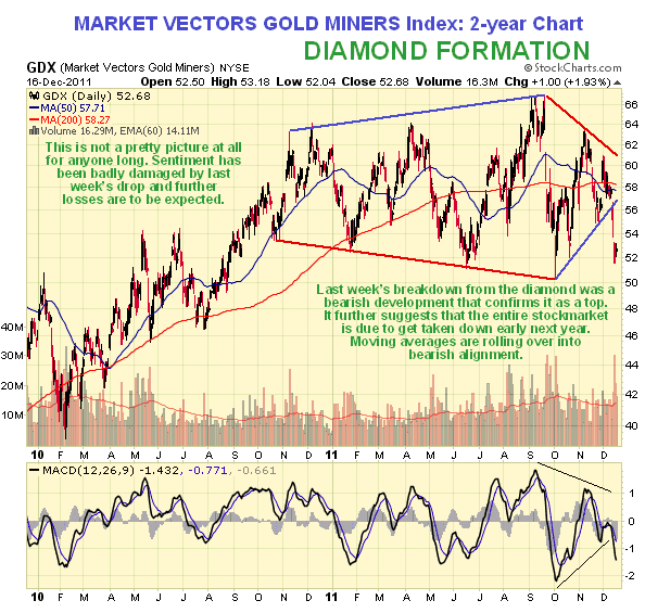 Market vectors Gold Miners 2-Year Chart