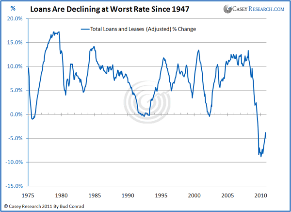 Loans Are Decliningat Wrost Rate Since 1947