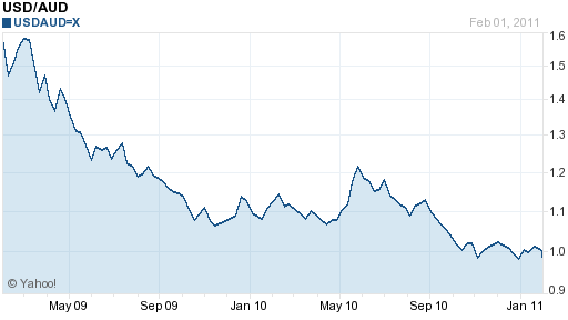 Курс долара к рублю форекс