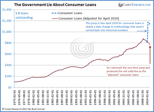 The Government Lie about Consumer Loans