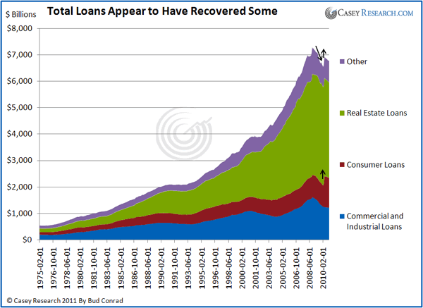 Total Loans Appear to Have Recovered Some