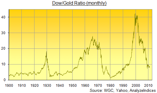 Dow/Gold Ratio (monthly)