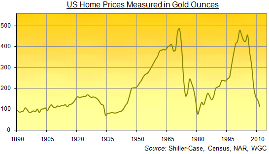 US Home Prices Measured in Gold Ounces