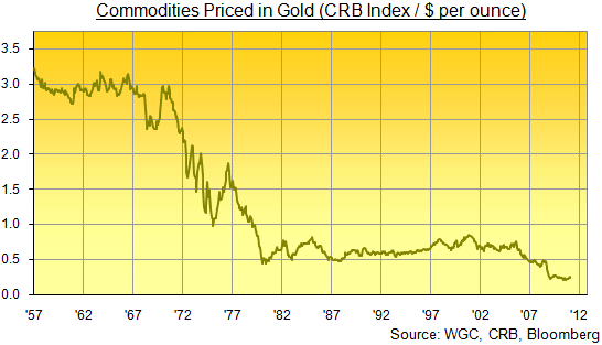 Commodities Priced in Gold
