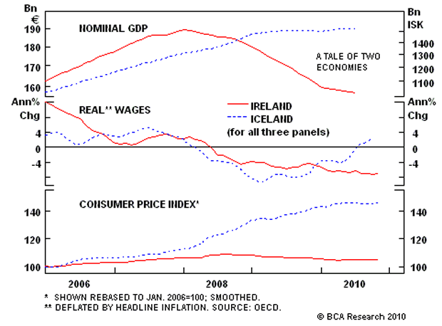 Nominal Wages, Real Wages and Consumer Price Index: Iceland and Ireland