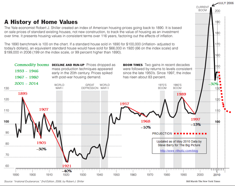 Case shiller home price projections