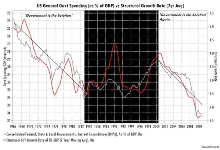 Back To Economic Basics Gdp C I G Net Exports The Market