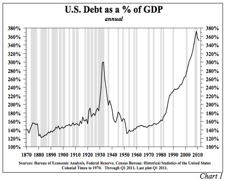 US Debt as Percent of GDP